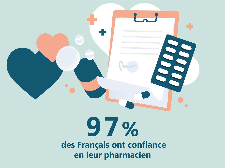 Une confiance unanime envers les pharmaciens